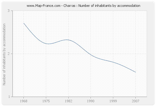 Charras : Number of inhabitants by accommodation