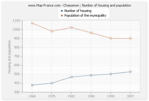 Chassenon : Number of housing and population