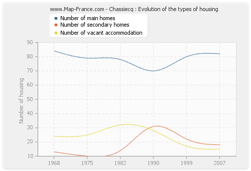 Chassiecq : Evolution of the types of housing