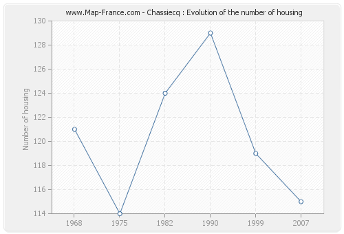 Chassiecq : Evolution of the number of housing