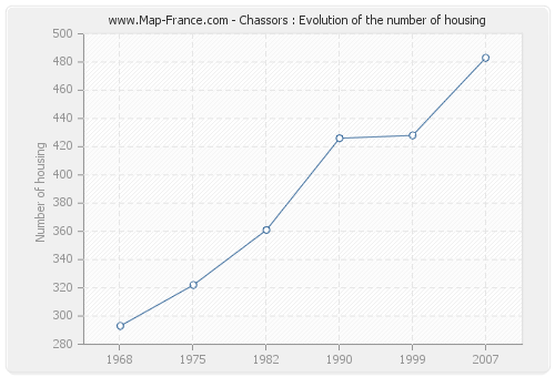Chassors : Evolution of the number of housing