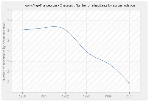Chassors : Number of inhabitants by accommodation