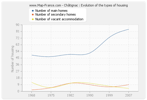 Châtignac : Evolution of the types of housing