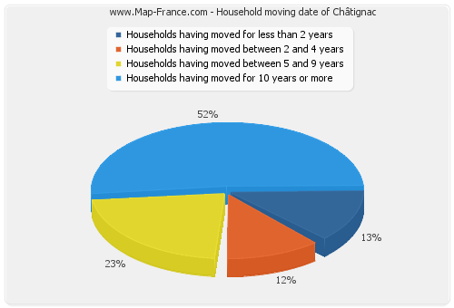 Household moving date of Châtignac