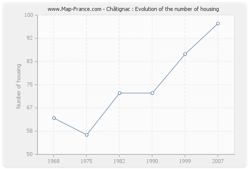 Châtignac : Evolution of the number of housing
