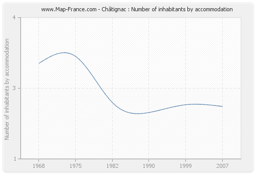 Châtignac : Number of inhabitants by accommodation