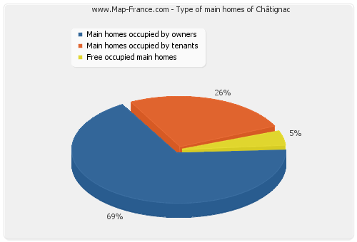 Type of main homes of Châtignac