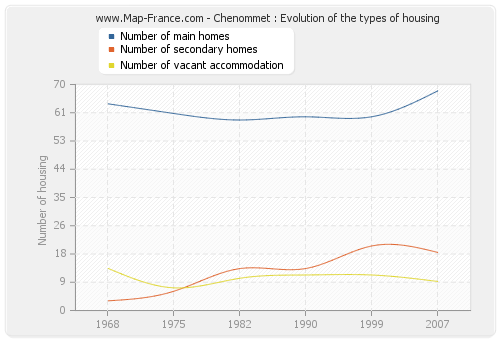 Chenommet : Evolution of the types of housing
