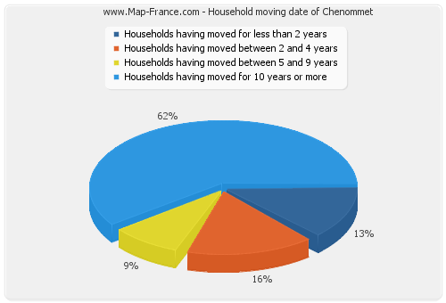 Household moving date of Chenommet
