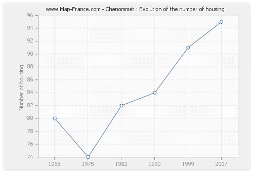 Chenommet : Evolution of the number of housing