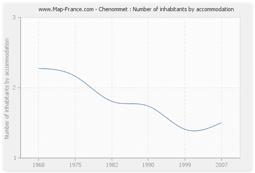Chenommet : Number of inhabitants by accommodation