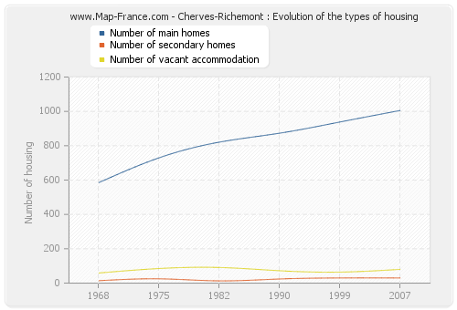 Cherves-Richemont : Evolution of the types of housing