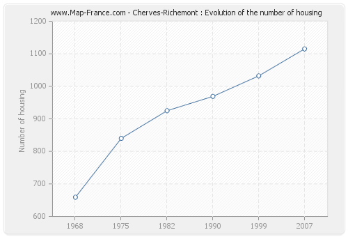 Cherves-Richemont : Evolution of the number of housing