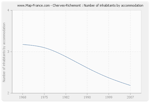 Cherves-Richemont : Number of inhabitants by accommodation