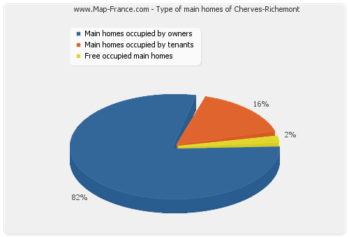 Type of main homes of Cherves-Richemont