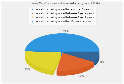 Household moving date of Chillac