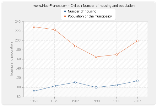 Chillac : Number of housing and population