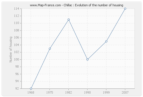 Chillac : Evolution of the number of housing