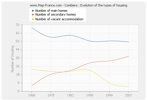 Combiers : Evolution of the types of housing