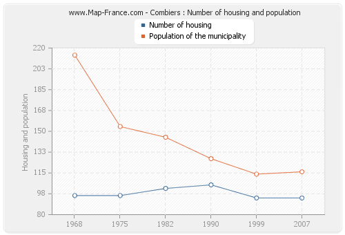 Combiers : Number of housing and population