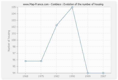 Combiers : Evolution of the number of housing