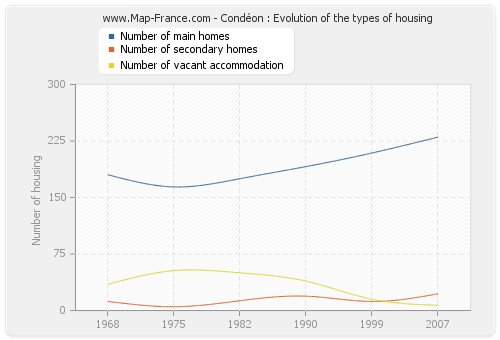 Condéon : Evolution of the types of housing