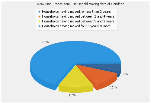 Household moving date of Condéon