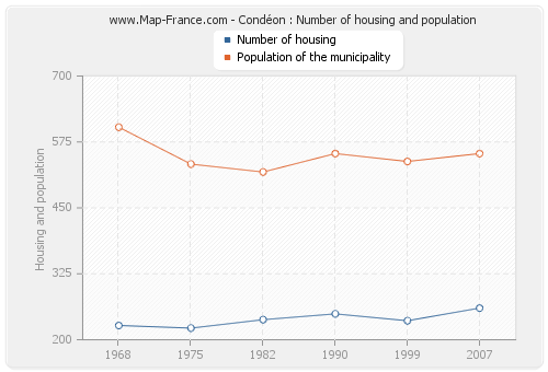 Condéon : Number of housing and population