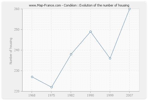 Condéon : Evolution of the number of housing