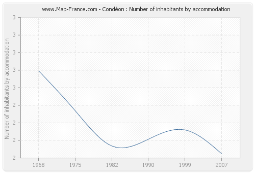 Condéon : Number of inhabitants by accommodation