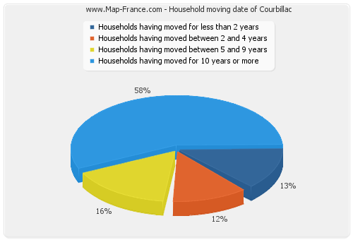 Household moving date of Courbillac