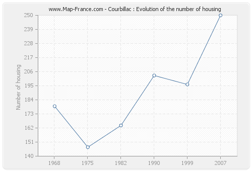 Courbillac : Evolution of the number of housing