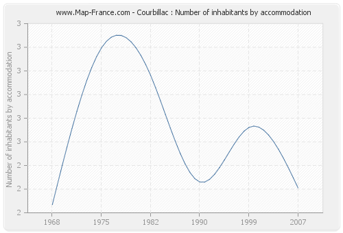Courbillac : Number of inhabitants by accommodation