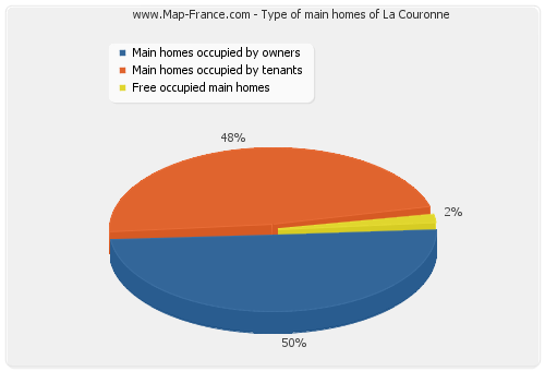 Type of main homes of La Couronne