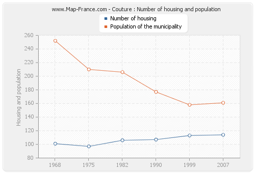 Couture : Number of housing and population