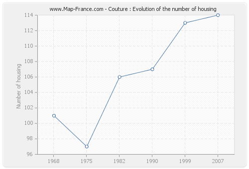 Couture : Evolution of the number of housing
