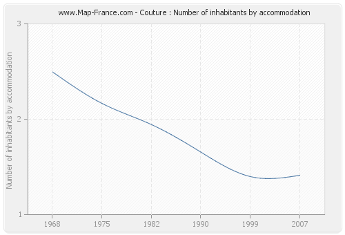 Couture : Number of inhabitants by accommodation