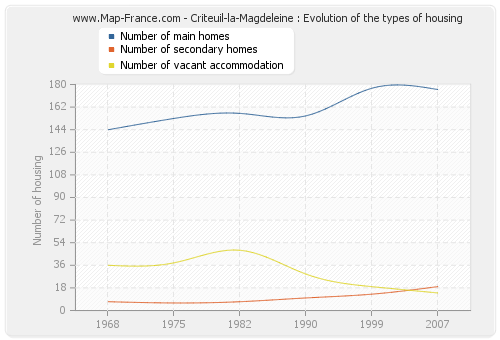 Criteuil-la-Magdeleine : Evolution of the types of housing