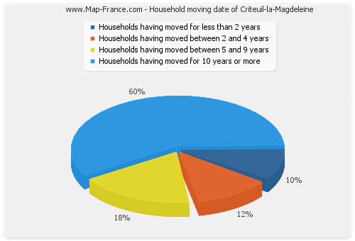 Household moving date of Criteuil-la-Magdeleine