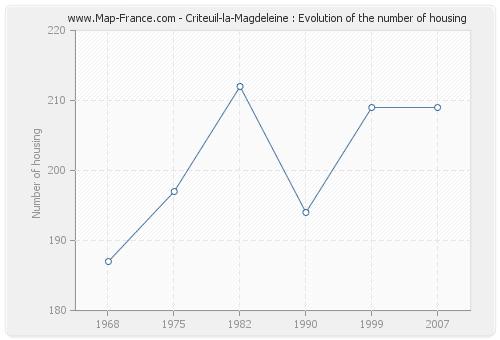 Criteuil-la-Magdeleine : Evolution of the number of housing