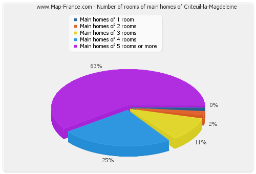 Number of rooms of main homes of Criteuil-la-Magdeleine