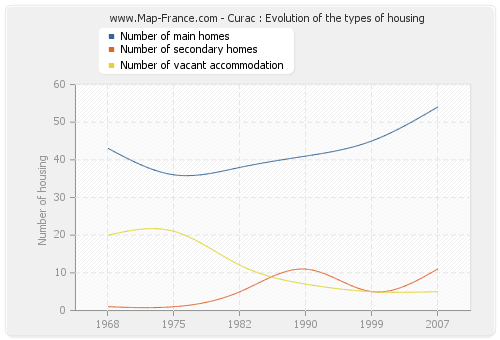 Curac : Evolution of the types of housing