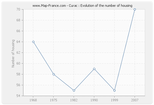Curac : Evolution of the number of housing