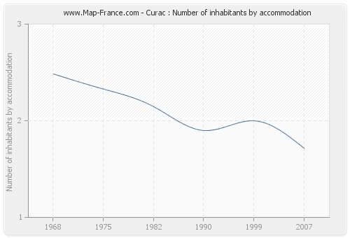 Curac : Number of inhabitants by accommodation