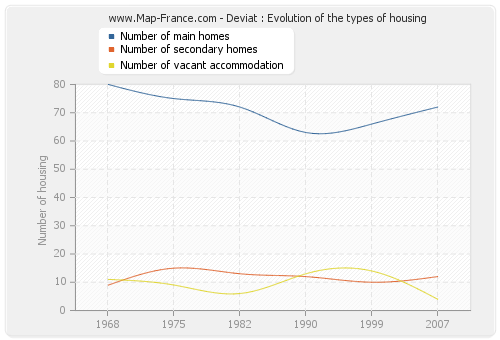 Deviat : Evolution of the types of housing