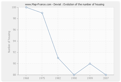 Deviat : Evolution of the number of housing