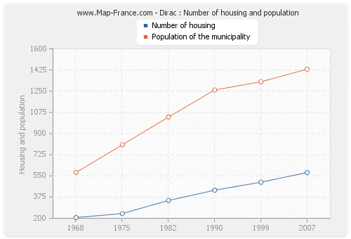 Dirac : Number of housing and population