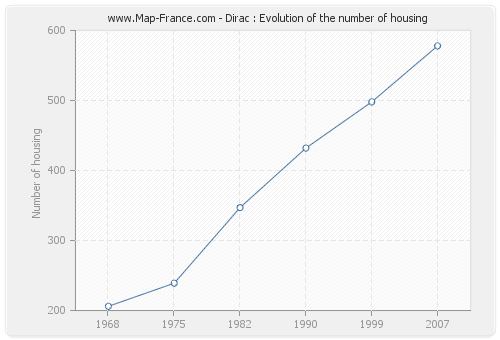 Dirac : Evolution of the number of housing