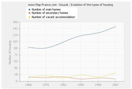Douzat : Evolution of the types of housing