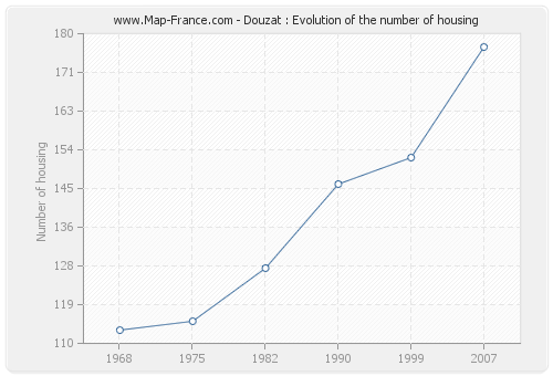 Douzat : Evolution of the number of housing